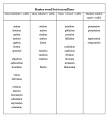 Action Words List Stunning Using Seven Syllable Types To Differentiate Your Spelling Word Lists