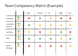 Competencies Meaning Team Competency Matrix Management 3 0 Practice