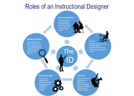 What Do Instructional Designers Do Power Learning Solutions