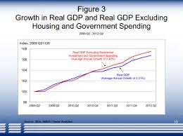 Growth Of Us Government Chart Why Us Gdp Is Growing Housing And Government Have Kicked In