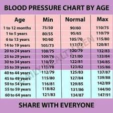 Blood Pressure Chart For 35 Year Old Man 7 Best Lower Blood Pressure Images In 2017 Lower Blood