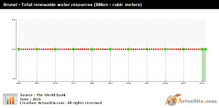 Water Resources Chart Brunei Total Renewable Water Resources Billion Cubic