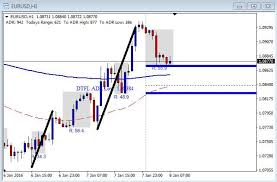 Eur Usd Forex Live Live Forex Charts