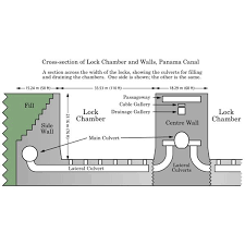 schlage locks parts diagram. Panama Canal Facts How Does The Work Rh Brighthubengineering  Com Door Lock Mechanism Diagram How Canal Locks Work Schlage Locks Parts Diagram