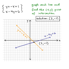how to solve a system by graphing example 1 systems linear programming some