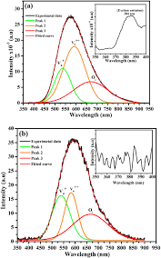 A Deconvolution Of The Light Emission Of Zno Nanoparticles Excited