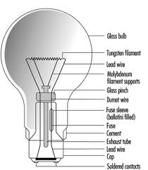types of lamps and lighting Table Lamp Parts Diagram incandescent lamps are also available with a wide range of colours and finishes the ilcos codes and some typical shapes include those shown in table 4 diagram of table lamp parts