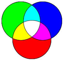 ... and Mixing two colors additively leads to a lighter color; if red,  green, and