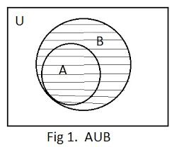 Venn Diagram A U B Q1 Exhibit Aub And A B By Venn Diagrams In The Following Cases