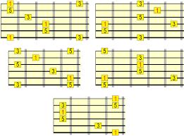 Guitar Arpeggios Chart Pdf Major Arpeggios On Guitar Ultimate Roadmap