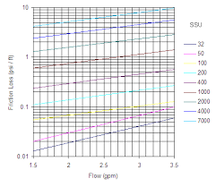 Hdpe Pipe Friction Loss Chart Viscous Liquids Friction Loss