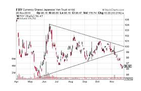 Bart Chart Pattern Introduction To Technical Analysis Price Patterns