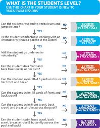 Swimming Progress Chart Upgraded Swim Lessons Metrowest Ymca
