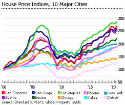 Real Estate Value Chart Investment Analysis Of American Real Estate Market