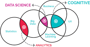 Data Scientist Venn Diagram Cognitive What It Is And Why You Should Be Doing It Already Ci T