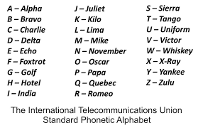 Alpha Bravo Charlie Military Alphabet Chart Alternative Phonetics Modernizing The Amateur Radio Alphabet