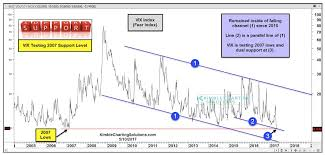 Volatility Index Chart Vix Volatility Index Testing 2007 Lows All Good See It