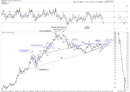Long Term Gold Chart Long Term Gold And Currency Charts The Market Oracle