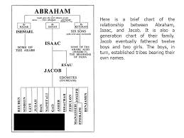 Abraham Generation Chart Biblical History From The Patriarchs To The Early Church