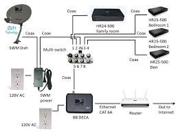directv genie wiring diagram in home for new installation direct tv dish network on satellite