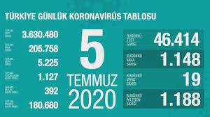 Türkiye'nin günlük koronavirüs tablosu - 5 Temmuz 2020 - Haberler Haberleri