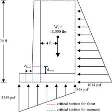 Small Picture Stage Structural Design of Concrete Cantilever Retaining Wall
