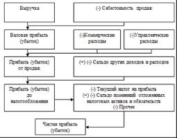 Порядок формирования финансовых результатов предприятия Анализ  Алгоритм формирования финансовых результатов организаций предприятий