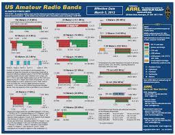 Ham Band Chart Pdf Www Bedowntowndaytona Com