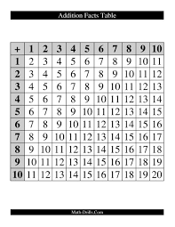 3 Addition Subtraction Multiplication And Division Charts
