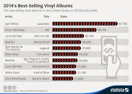 2014 Album Charts The Daily Beatle Back In The Annual Vinyl Charts Abbey Road