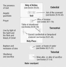 Diagram Of The Tabernacle Of The Congregation With