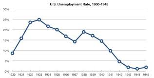 Great Depression Chart The Depression Of The 1930s And Its Origins Or Causes