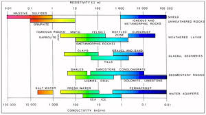 Material Electrical Conductivity Chart Electrical Resistivity