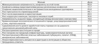Предупреждение преступности мигрантов Вопрос Если вы считаете что миграция в той или иной мере представляет угрозу социальной стабильности в Москве то какие негативные явления она