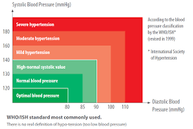 High Blood Pressure Measurement Chart Omron Blood Pressure Reading Chart Www Bedowntowndaytona Com