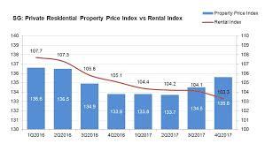 Hdb Resale Price Index Chart Property Price Index Edgeprop Sg