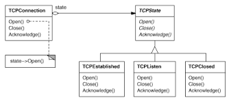 State Pattern Custom Java Alternative For InstanceOf State Pattern Stack Overflow