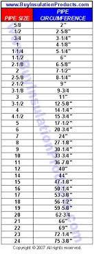 Pipe Sizing Chart Fiberglass Pipe Insulation