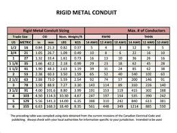 Rigid Pvc Conduit Fill Chart Conduit Wire Fill Chart Pvc Best Picture Of Chart Anyimage Org