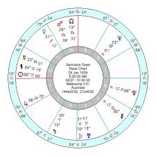 Birth Chart 0800 Lionel Shriver Feet First Into Controversies Astroinform