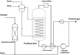 Methanation Reactor Design Advances In Methanation Catalysis Rsc Publishing Doi