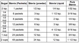 Sweetener Conversion Tips Blog Dashing Dish