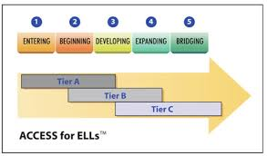 Wida Proficiency Levels Chart Ell Course 3 Lesson 3