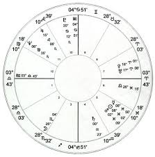 Elizabeth Taylor Natal Chart Astrology Charts Of Famous