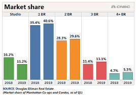 New York Housing Prices Chart Manhattan Real Estate Sales Fall For Sixth Straight Quarter