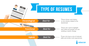 Different Types Of Job Interviews Resume Formats Jobscan