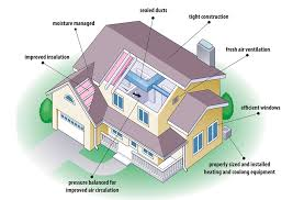 designing an energy efficient home. energy efficient household. when designing a home an e