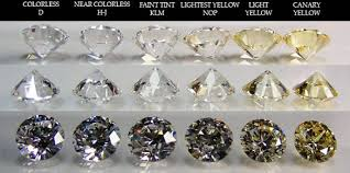 Diamond Clarity Chart 8 Free Word Pdf Documents Download