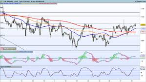 S Dax Chart Levels To Watch Ftse 100 Dax And S P 500 Ig Au