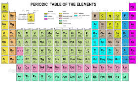 Labeled Periodic Table Of Elements With Everything, Periodic Table ...